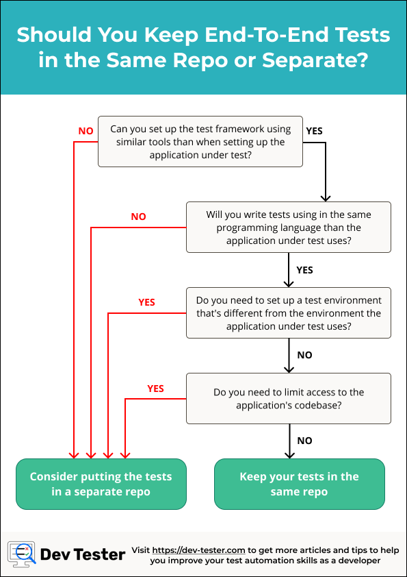 Flowchart - Should you keep your end-to-end tests in the same repo or separate?